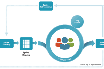 Scrum framework overview