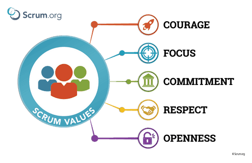 Image of the Scrum Values